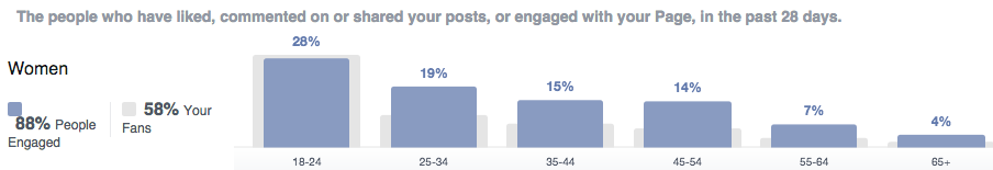 Facebook Engagement by age range