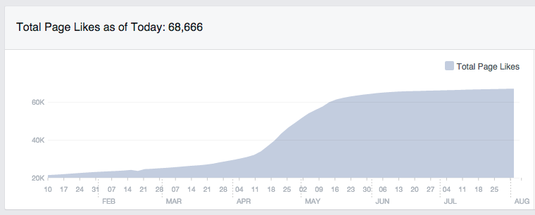 The big increase in Likes in early Summer 2014.